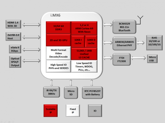 CuBox-i-Block-Diagram-1170x874